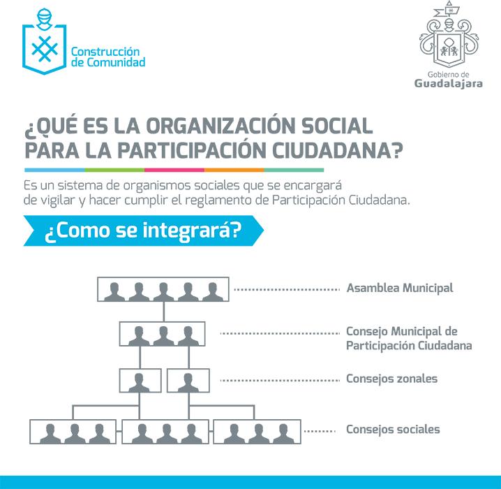 ¿Qué es la organización social para la participación ciudadana? Es un sistema de organismos sociales que se encargará de vigilar y hacer cumplir el reglamento de Participación Ciudadana. Se integra de la asamblea municipal, el consejo de participación ciudadana, consejos zonlaes y consejos sociales.